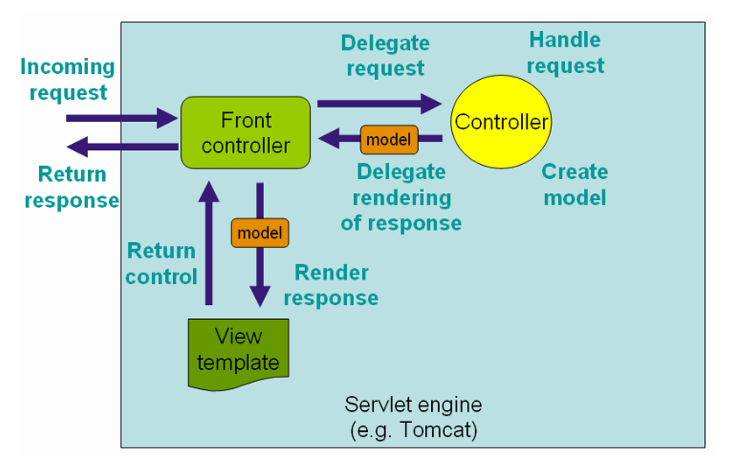 spring mvc request lifecycle